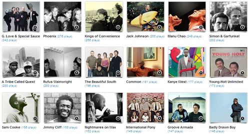 What I've been listening to on Last.fm