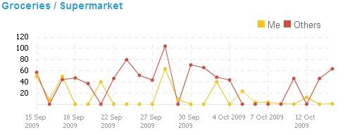Kublax supermarket comparison